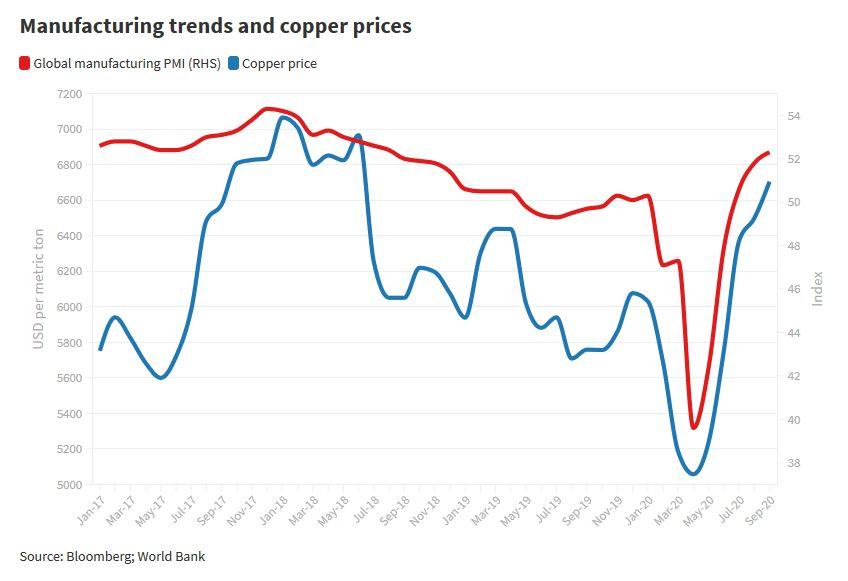 Globaler Einkaufsmanager-Index und Kupferpreis im Vergleich
