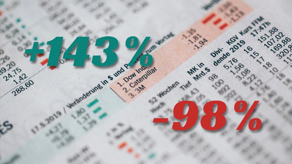 Halbjahresbilanz für deutsche Aktien: Zwischen 143% Plus und 98% Minus